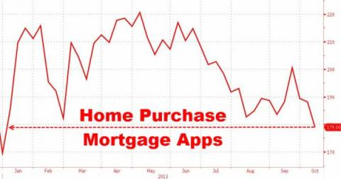 New Purchase Mortgage Apps