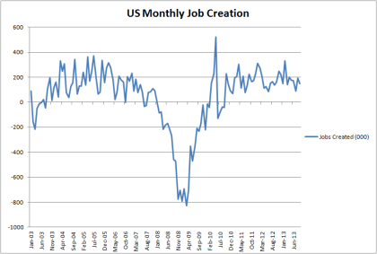 Nonfarm Payrolls Through Sept 2013