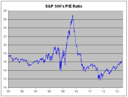 S&P500 PE Ratio