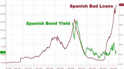 Spain Bad Loans