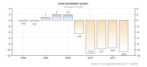 Spain Budget Deficits Last Decade