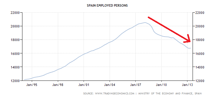 Spain Employed Persons