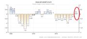 Spain GDP Performance