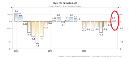 Spain GDP Performance
