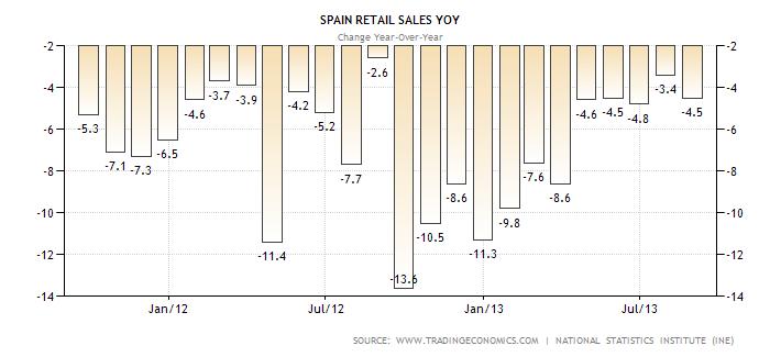 Spain Retail Sales Performance