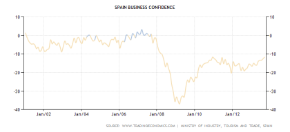 Spanish Business Confidence