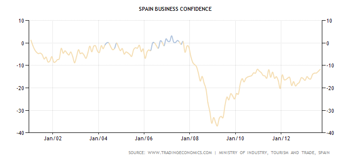 Spanish Business Confidence