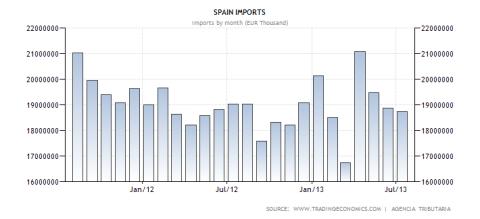 Spanish Imports