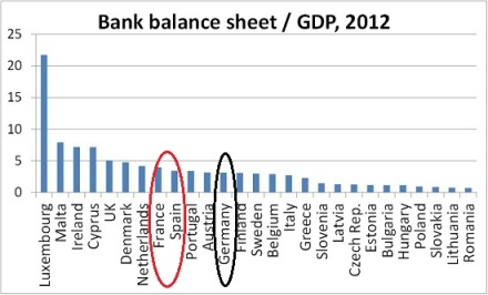 Total Banking Sector Balance Sheet to GDP