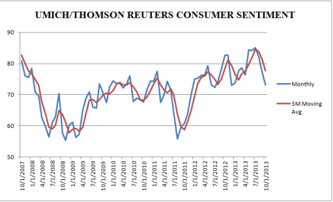UM Consumer Sentiment Through October 2013