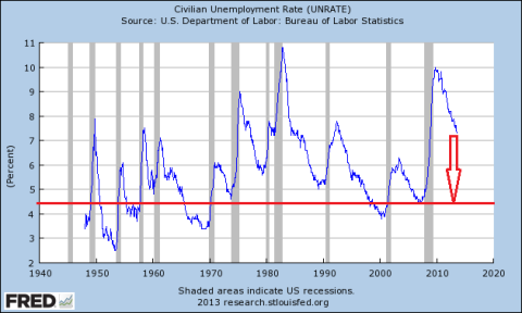 Unemployment Rate September 2013