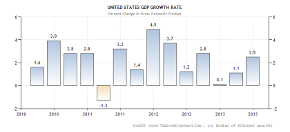 US Annual GDP Growth