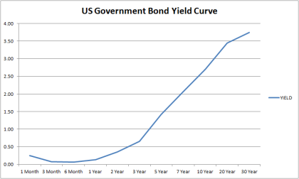 US Government Bond Yield Curve