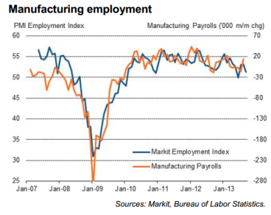 US Manufacturing Employment PMI 10.2013