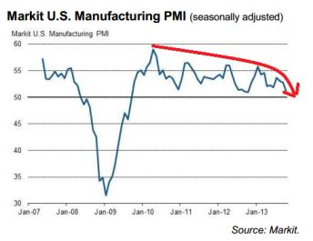 US Manufacturing PMI 10.2013