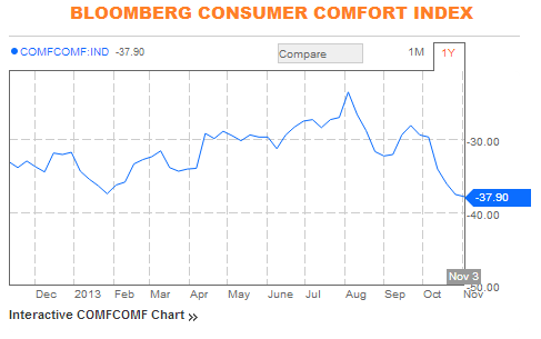 Bloomberg Consumer Comfort Index 11.2013