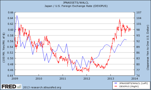 BoJ to Fed Balance Sheet Ratio vs. JPYUSD
