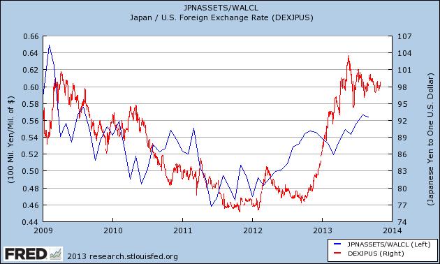 BoJ to Fed Balance Sheet Ratio vs. JPYUSD