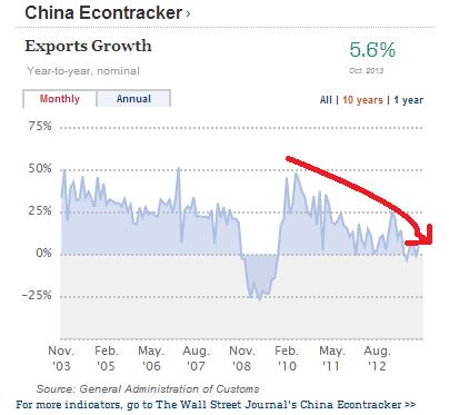 China Export Growth