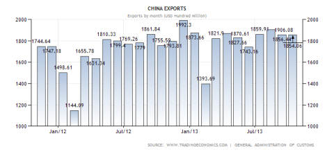 China Exports Through Oct 2013