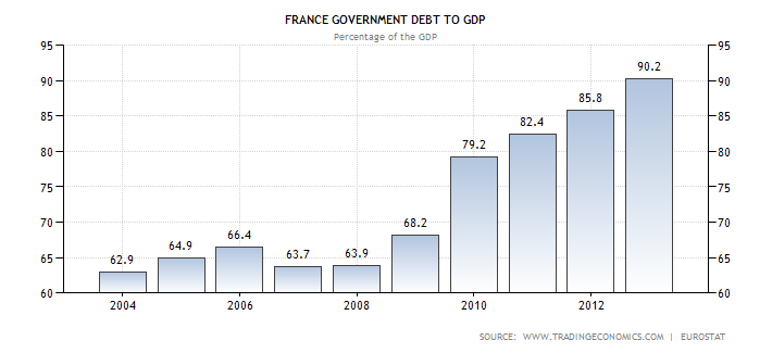 France Debt to GDP Ratio