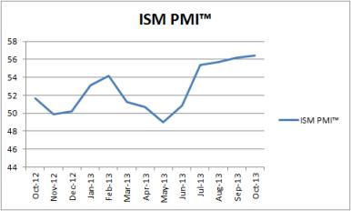 ISM PMI 11.2013