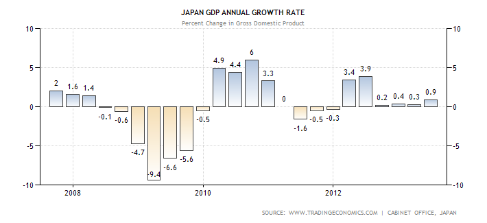 Japanese GDP Performance Through 2Q2013
