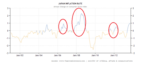 Japanese Inflation Rate