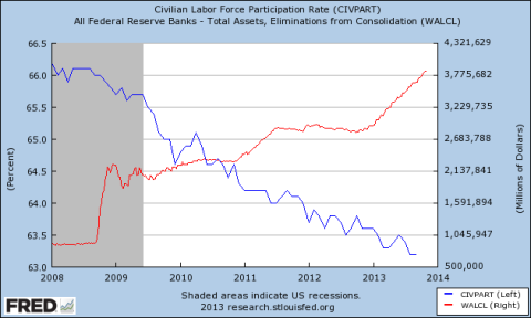 Labor Force Participation Rate vs. Fed Assets