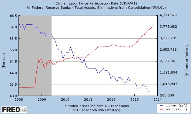 Labor Force Participation Rate vs. Fed Assets