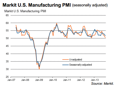 Markit US Manufacturing PMI 11.2013