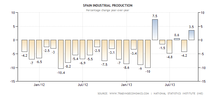 Spanish Industrial Production