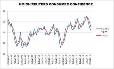 UM Consumer Sentiment Through November 2013