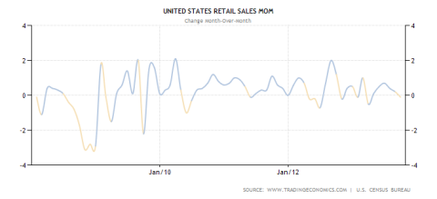 US Retail Sales MoM
