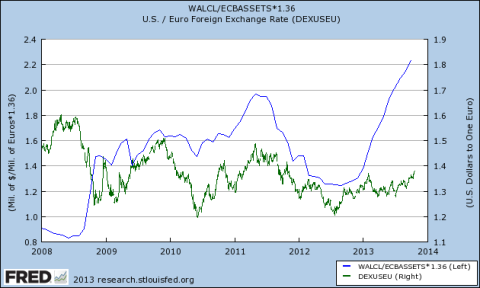 USDEUR Exchange Rate vs Fed to ECB Balance Sheet Ratio