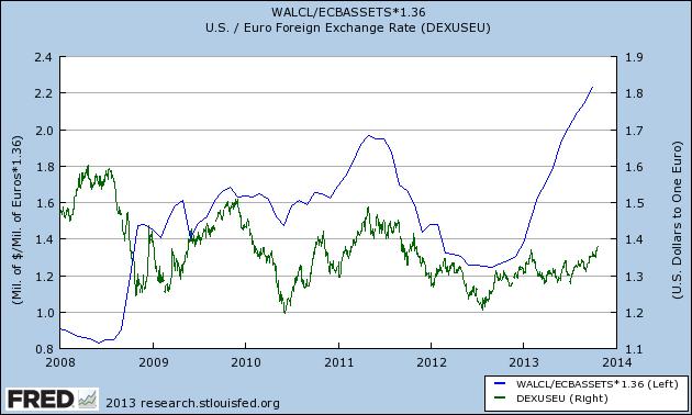 USDEUR Exchange Rate vs Fed to ECB Balance Sheet Ratio